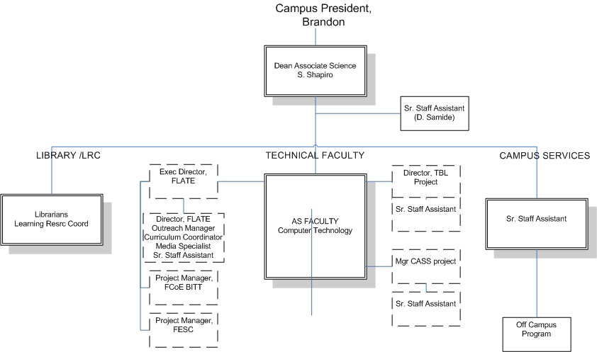 Contact Florida Advanced Technological Education Center Flate